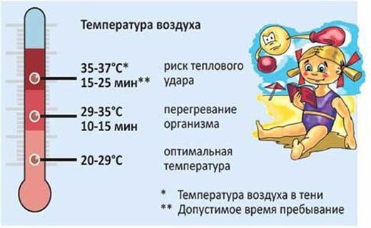 Что делать если у ребенка солнечный удар и температура thumbnail